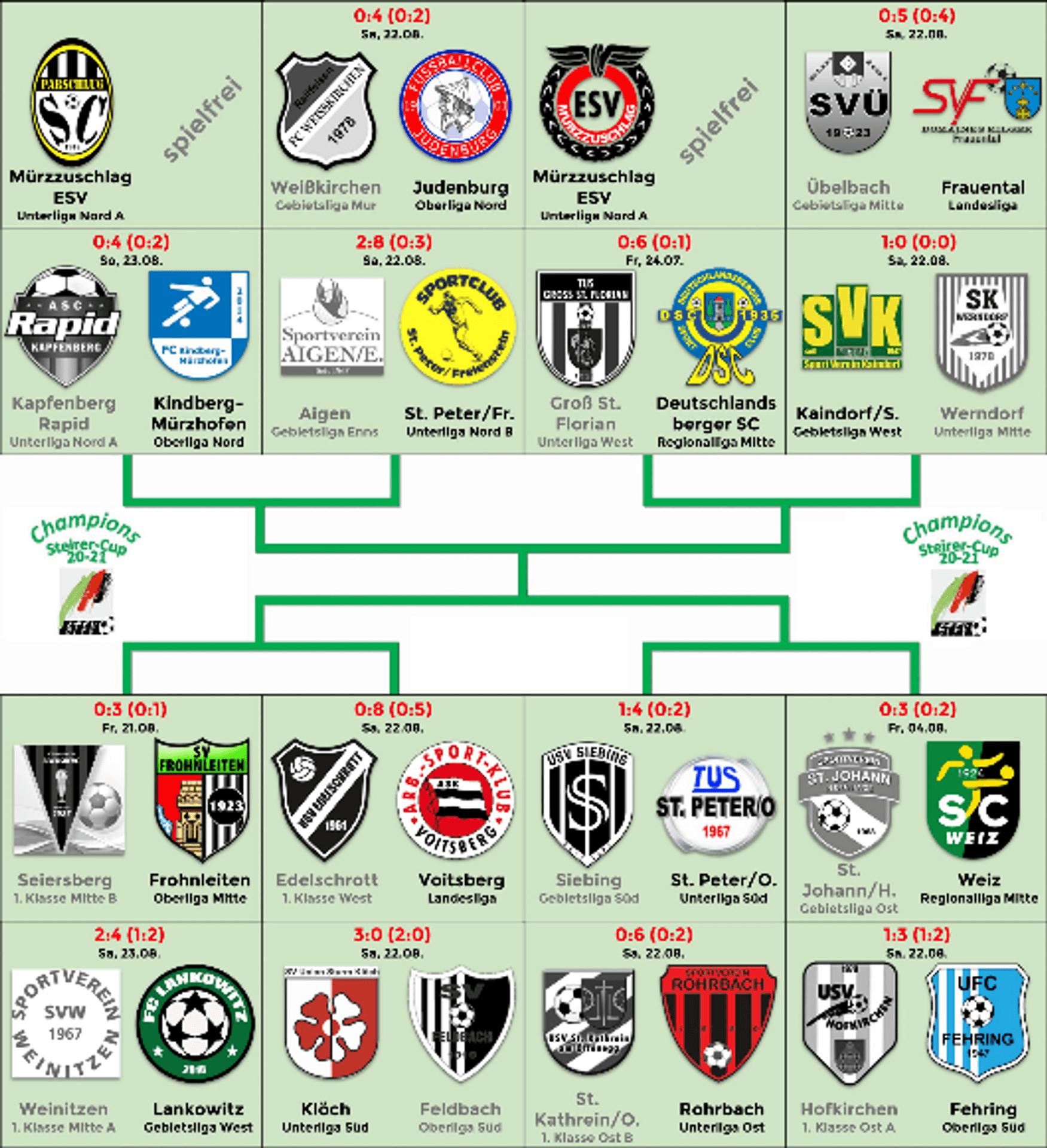 Ergebnisse der ersten Champions-Steirer-Cup Runde